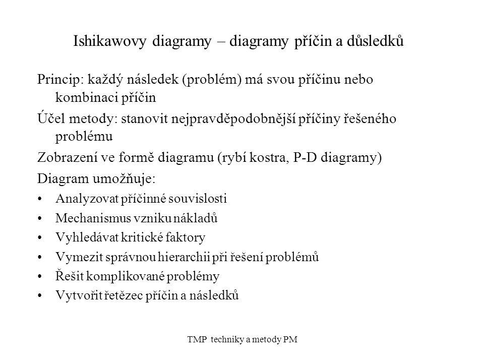 TMP techniky a metody PM Ishikawovy diagramy – diagramy příčin a důsledků Princip: každý následek (problém) má svou příčinu nebo kombinaci příčin Účel