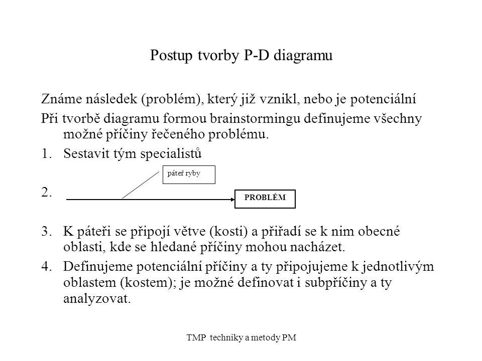 TMP techniky a metody PM Postup tvorby P-D diagramu Známe následek (problém), který již vznikl, nebo je potenciální Při tvorbě diagramu formou brainst