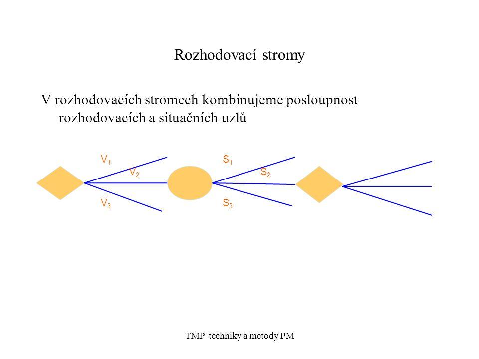TMP techniky a metody PM Rozhodovací stromy V rozhodovacích stromech kombinujeme posloupnost rozhodovacích a situačních uzlů V1V1 V2V2 V3V3 S1S1 S2S2 S3S3