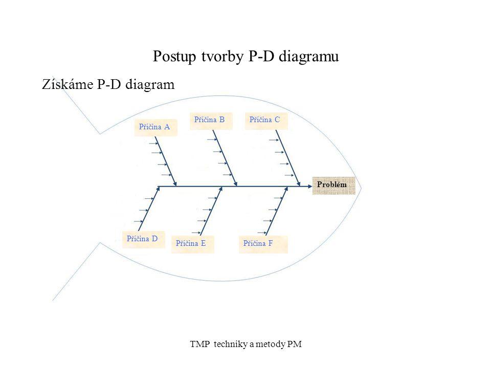 TMP techniky a metody PM Postup tvorby P-D diagramu Získáme P-D diagram Příčina A Příčina B Příčina C Problém Příčina D Příčina E Příčina F