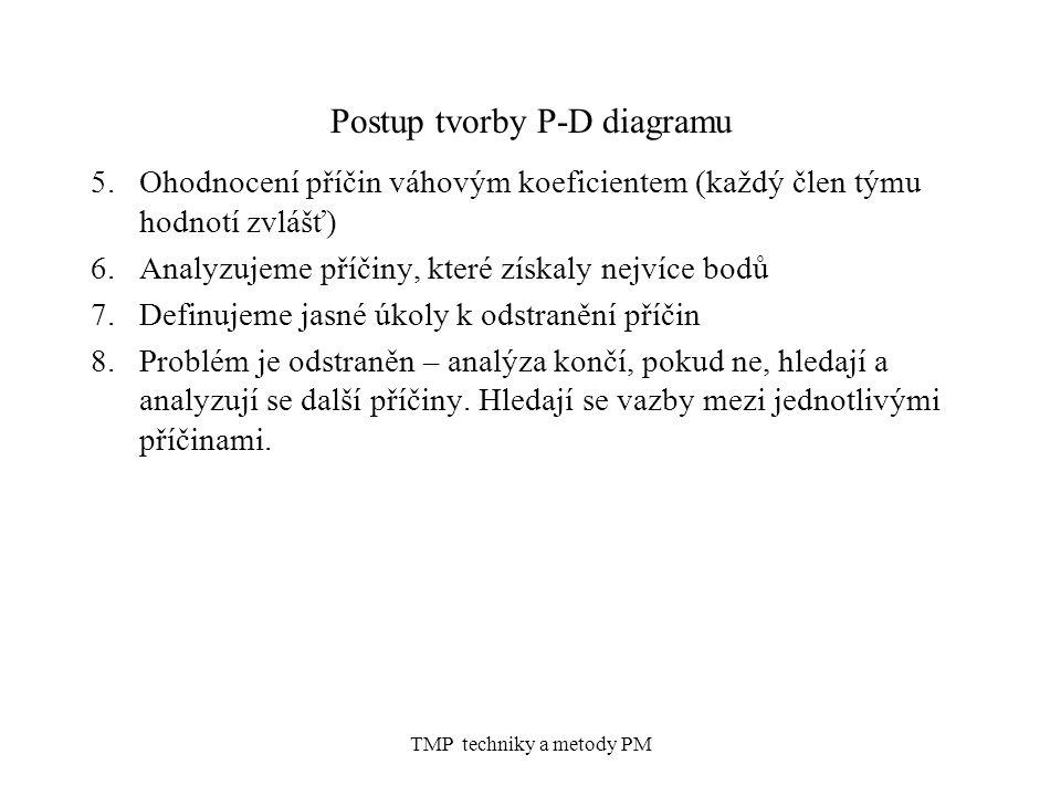 TMP techniky a metody PM Postup tvorby P-D diagramu 5.Ohodnocení příčin váhovým koeficientem (každý člen týmu hodnotí zvlášť) 6.Analyzujeme příčiny, které získaly nejvíce bodů 7.Definujeme jasné úkoly k odstranění příčin 8.Problém je odstraněn – analýza končí, pokud ne, hledají a analyzují se další příčiny.