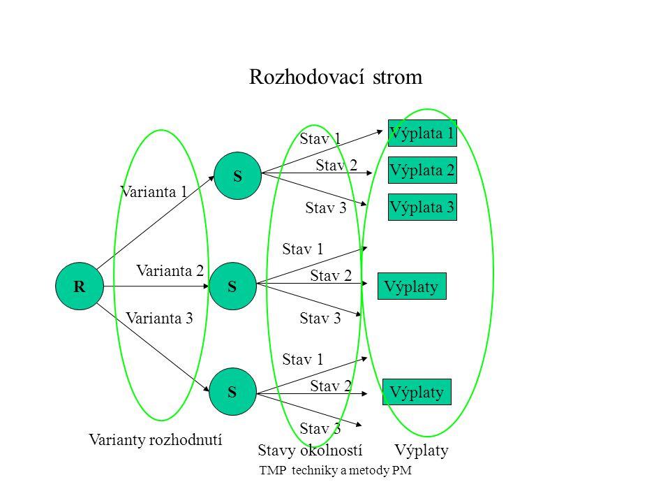 TMP techniky a metody PM Rozhodovací strom R S S S Varianta 1 Varianta 2 Varianta 3 Stav 1 Stav 2 Stav 3 Výplata 1 Výplaty Varianty rozhodnutí Stav 1 Stav 2 Stav 3 Stav 1 Stav 2 Stav 3 Stavy okolností Výplata 2 Výplata 3 Výplaty