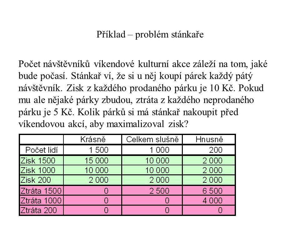 TMP techniky a metody PM Příklad – problém stánkaře Počet návštěvníků víkendové kulturní akce záleží na tom, jaké bude počasí. Stánkař ví, že si u něj