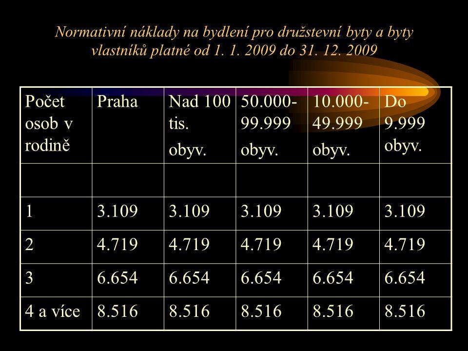 Normativní náklady na bydlení pro družstevní byty a byty vlastníků platné od 1.