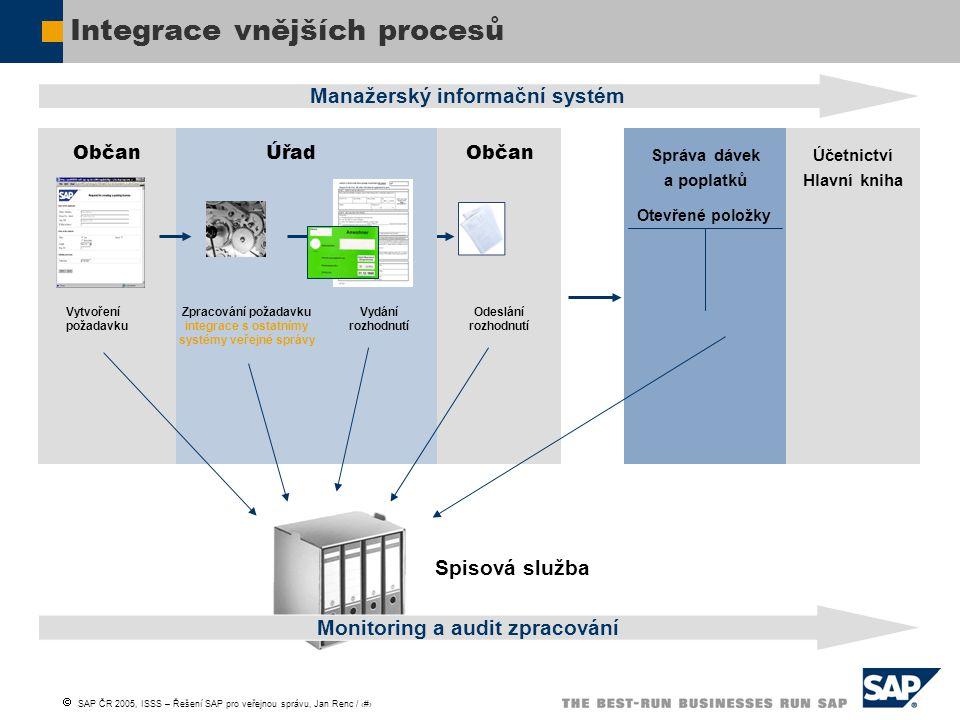  SAP ČR 2005, ISSS – Řešení SAP pro veřejnou správu, Jan Renc / 14 Integrace vnějších procesů Odeslání rozhodnutí Občan Vytvoření požadavku Správa dá