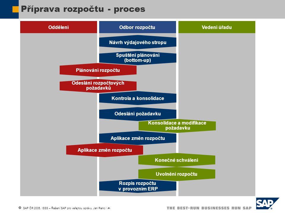  SAP ČR 2005, ISSS – Řešení SAP pro veřejnou správu, Jan Renc / 17 Příprava rozpočtu - proces Oddělení Odbor rozpočtuVedení úřadu Návrh výdajového st