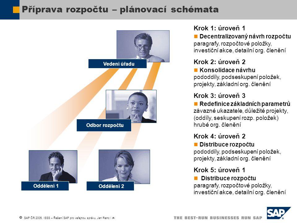  SAP ČR 2005, ISSS – Řešení SAP pro veřejnou správu, Jan Renc / 18 Příprava rozpočtu – plánovací schémata Krok 1: úroveň 1 Decentralizovaný návrh roz