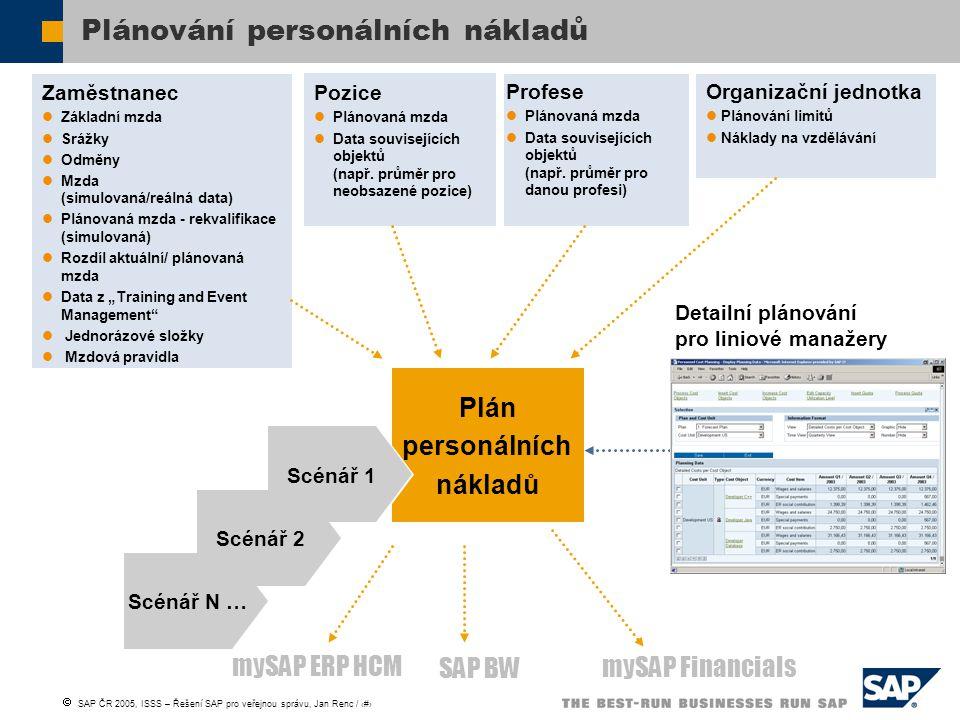  SAP ČR 2005, ISSS – Řešení SAP pro veřejnou správu, Jan Renc / 20 Plánování personálních nákladů Zaměstnanec Základní mzda Srážky Odměny Mzda (simul
