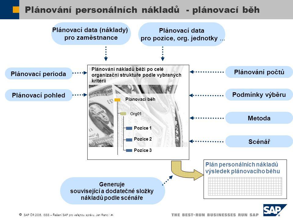  SAP ČR 2005, ISSS – Řešení SAP pro veřejnou správu, Jan Renc / 21 Plánování personálních nákladů - plánovací běh Plánování nákladů běží po celé orga