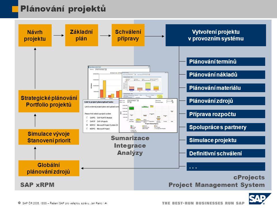  SAP ČR 2005, ISSS – Řešení SAP pro veřejnou správu, Jan Renc / 24 Plánování projektů Vytvoření projektu v provozním systému Plánování termínů Plánov