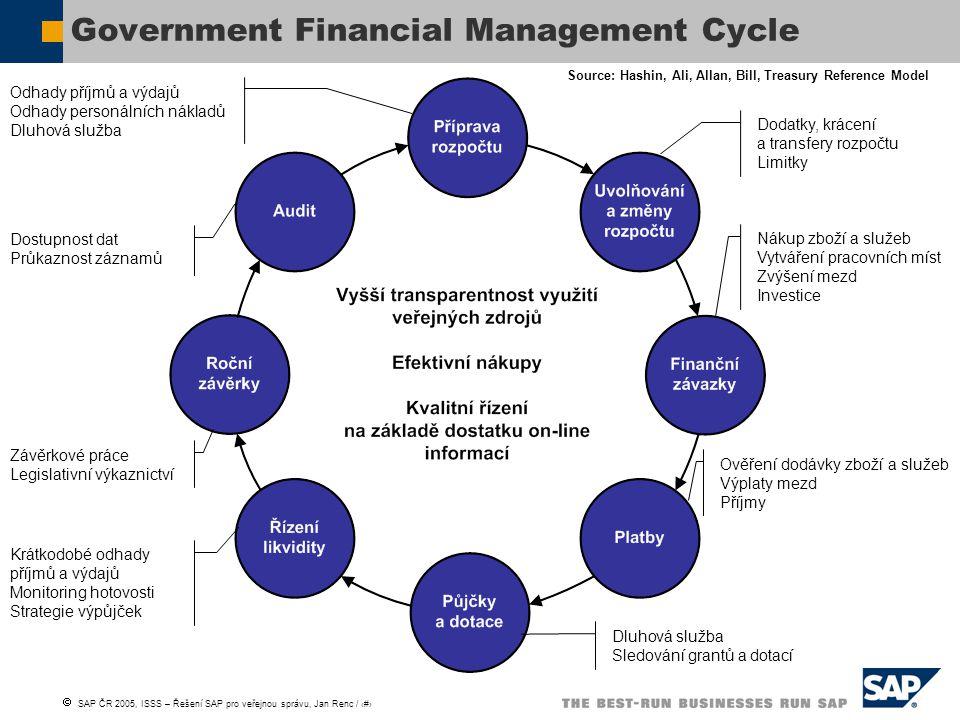  SAP ČR 2005, ISSS – Řešení SAP pro veřejnou správu, Jan Renc / 5 Návrh rozpočtu Originální rozpočet (R1) Aktuální rozpočet Limitky Rezervace rozpočtu ('mandatorní' výdaje) Závazek (objednávka) Potvrzení dodávky Platba Závěrkové práce Audit Rozpočtový a výdajový cyklus