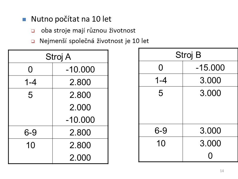 Stroj A 0-10.000 1-42.800 5 2.000 -10.000 6-92.800 102.800 2.000 14 Stroj B 0-15.000 1-43.000 5 6-93.000 103.000 0 Nutno počítat na 10 let  oba stroj