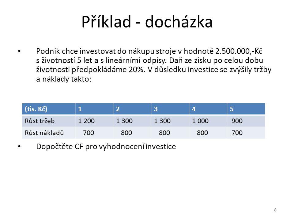 Příklad - docházka Podnik chce investovat do nákupu stroje v hodnotě 2.500.000,-Kč s životností 5 let a s lineárními odpisy. Daň ze zisku po celou dob