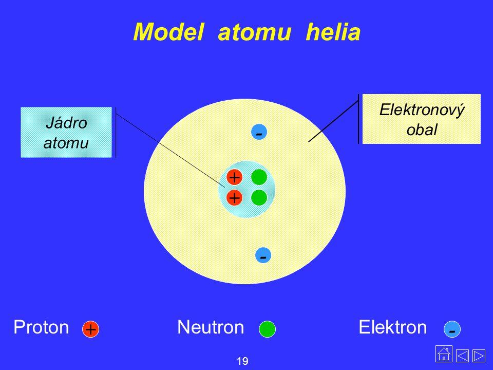Model atomu helia Proton NeutronElektron Elektronový obal Jádro atomu + + - - + - 19