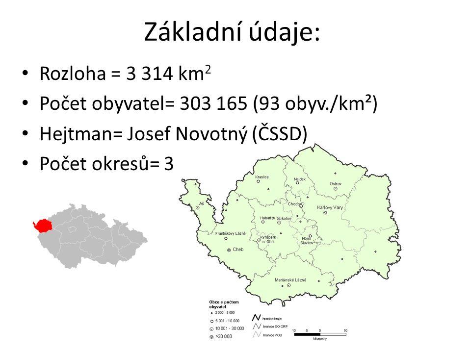 Základní údaje: Rozloha = 3 314 km 2 Počet obyvatel= 303 165 (93 obyv./km²) Hejtman= Josef Novotný (ČSSD) Počet okresů= 3