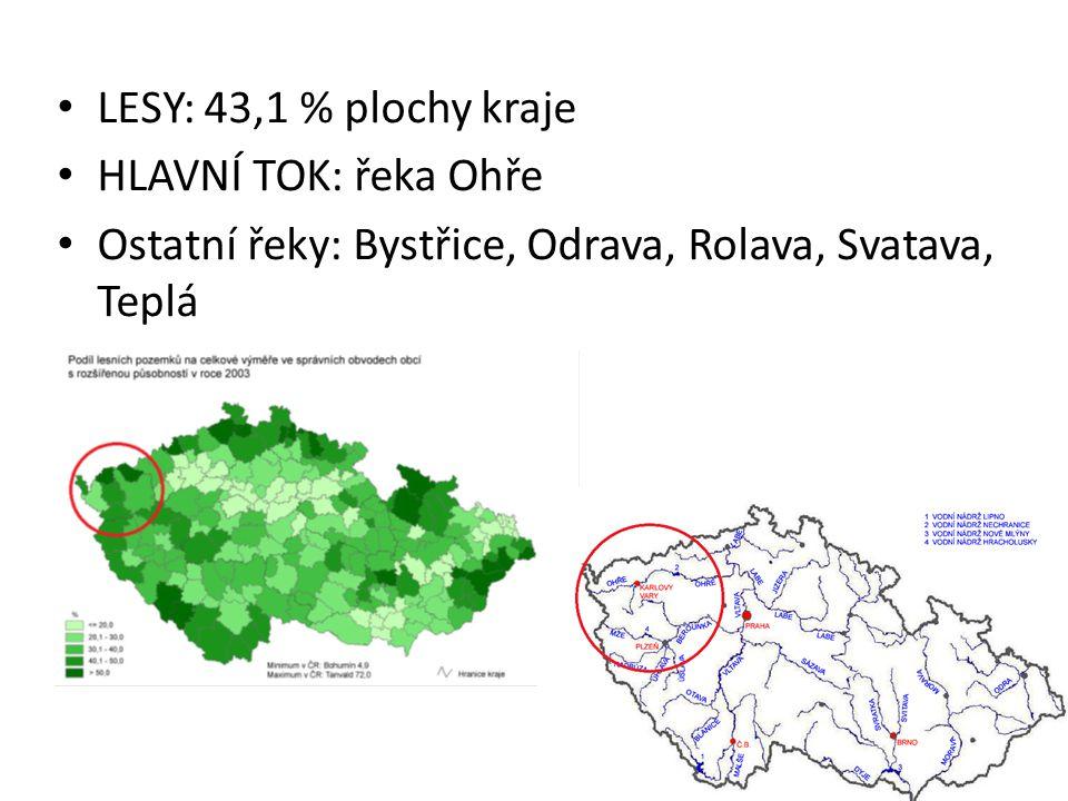 LESY: 43,1 % plochy kraje HLAVNÍ TOK: řeka Ohře Ostatní řeky: Bystřice, Odrava, Rolava, Svatava, Teplá