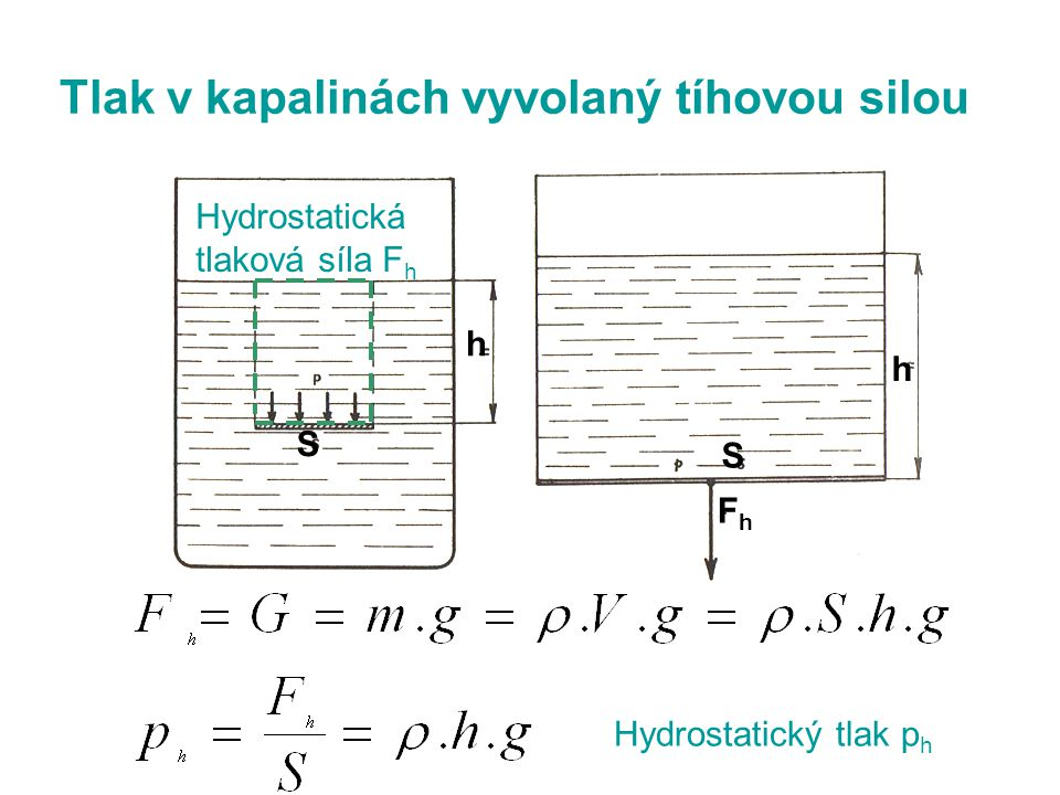 Tlak v kapalinách vyvolaný tíhovou silou h h S S FhFh Hydrostatická tlaková síla F h Hydrostatický tlak p h