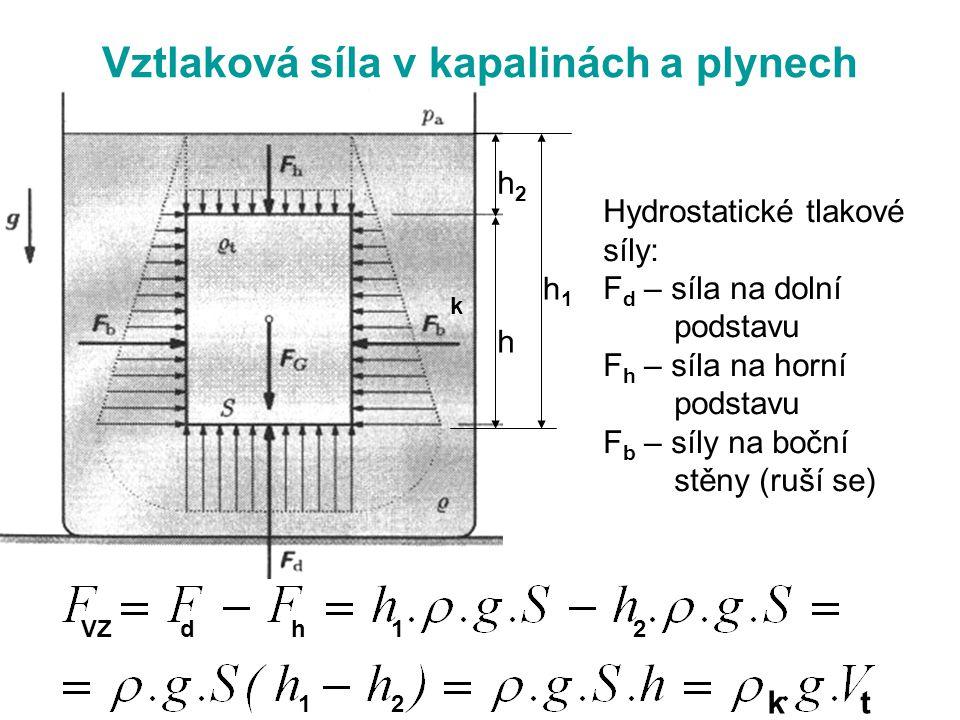 Vztlaková síla v kapalinách a plynech k Hydrostatické tlakové síly: F d – síla na dolní podstavu F h – síla na horní podstavu F b – síly na boční stěn