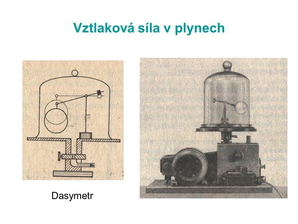 Vztlaková síla v plynech Dasymetr