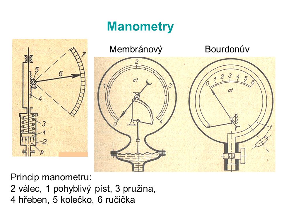 Manometry Membránový Bourdonův Princip manometru: 2 válec, 1 pohyblivý píst, 3 pružina, 4 hřeben, 5 kolečko, 6 ručička