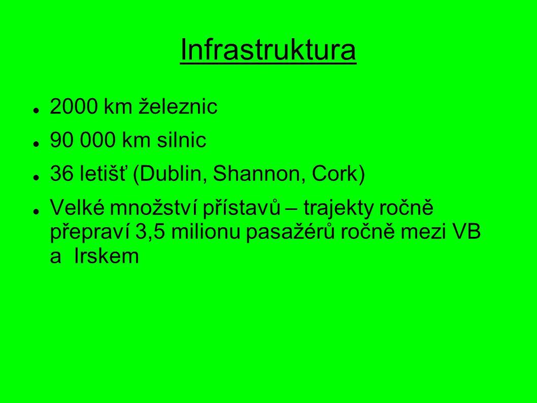 Infrastruktura 2000 km železnic 90 000 km silnic 36 letišť (Dublin, Shannon, Cork) Velké množství přístavů – trajekty ročně přepraví 3,5 milionu pasaž