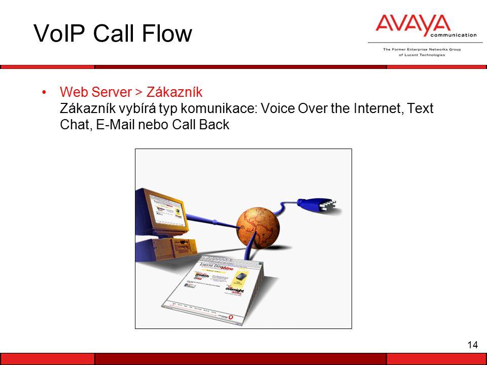 14 VoIP Call Flow Web Server > Zákazník Zákazník vybírá typ komunikace: Voice Over the Internet, Text Chat, E-Mail nebo Call Back