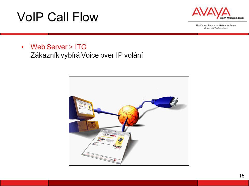 15 VoIP Call Flow Web Server > ITG Zákazník vybírá Voice over IP volání