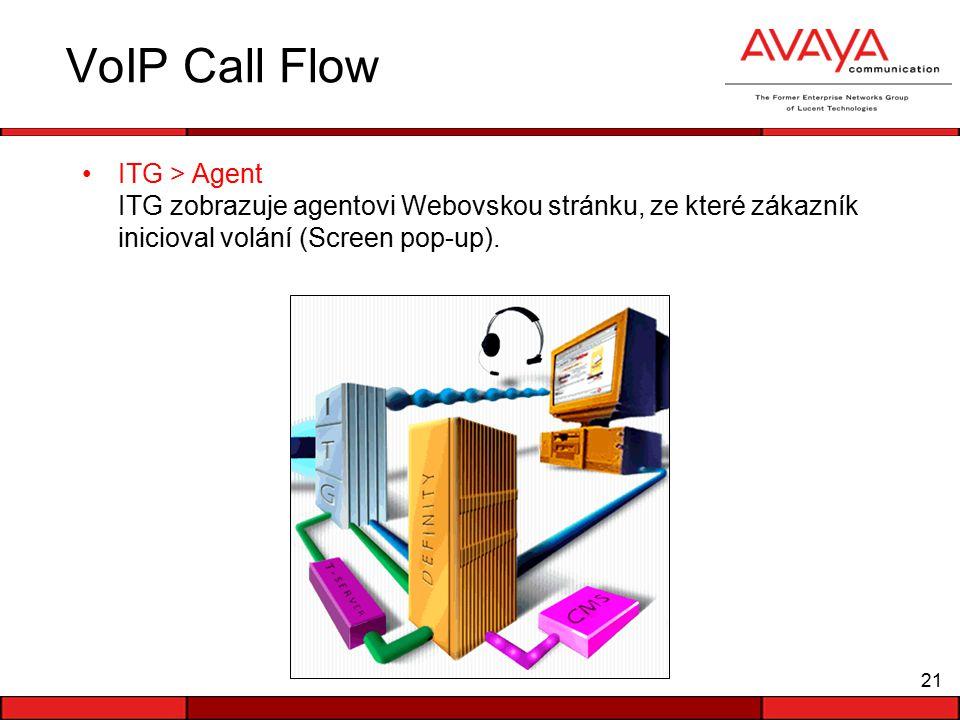 21 VoIP Call Flow ITG > Agent ITG zobrazuje agentovi Webovskou stránku, ze které zákazník inicioval volání (Screen pop-up).