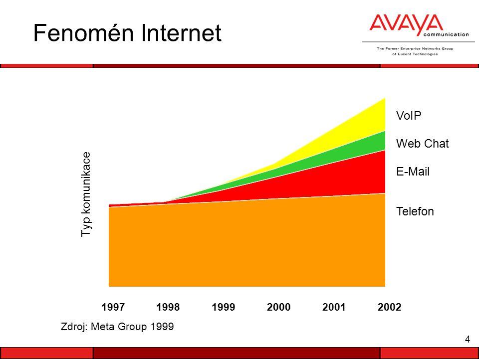 4 Fenomén Internet 199719981999200020012002 Typ komunikace Zdroj: Meta Group 1999 Telefon E-Mail Web Chat VoIP