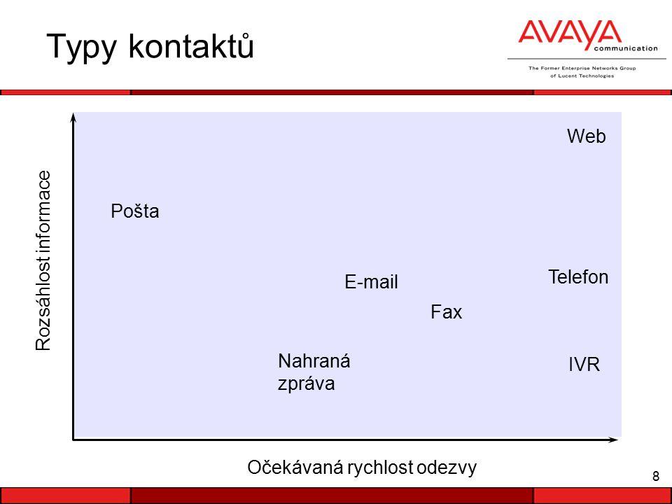 8 Typy kontaktů Očekávaná rychlost odezvy Rozsáhlost informace Pošta Telefon IVR Nahraná zpráva E-mail Fax Web