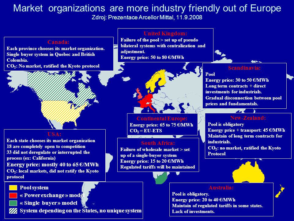 Market organizations are more industry friendly out of Europe Zdroj: Prezentace Arcellor Mittal, 11.9.2008 Australia: Pool is obligatory.