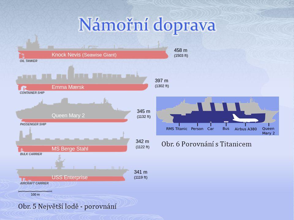 Obr. 5 Největší lodě - porovnání Obr. 6 Porovnání s Titanicem