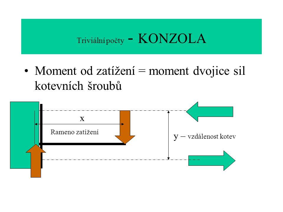 Triviální počty - KONZOLA Moment od zatížení = moment dvojice sil kotevních šroubů x y – vzdálenost kotev Rameno zatížení