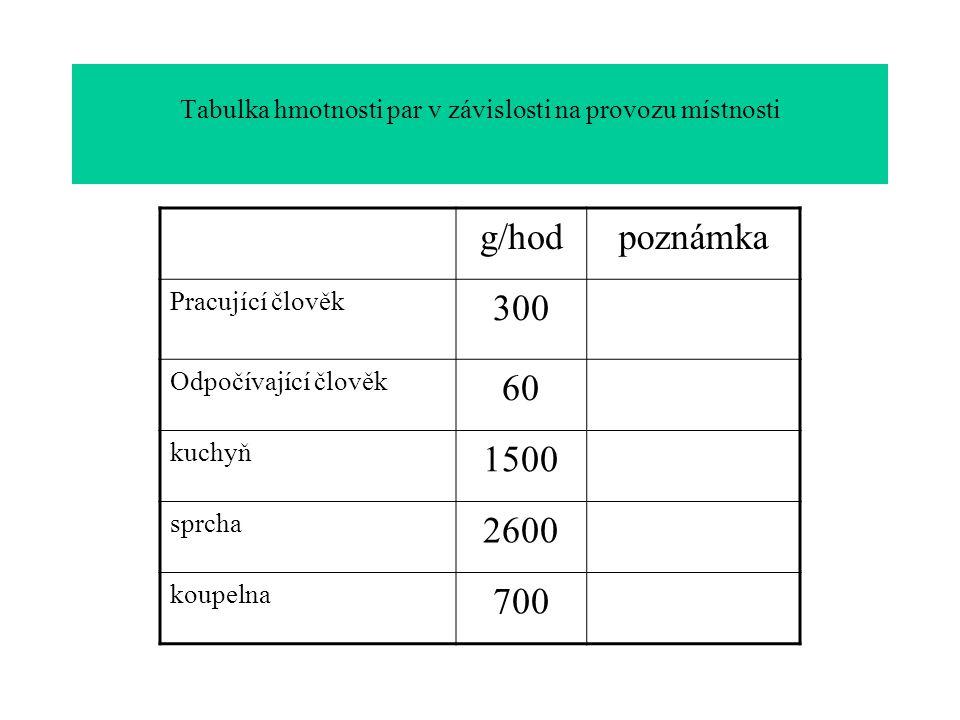 Tabulka hmotnosti par v závislosti na provozu místnosti g/hodpoznámka Pracující člověk 300 Odpočívající člověk 60 kuchyň 1500 sprcha 2600 koupelna 700
