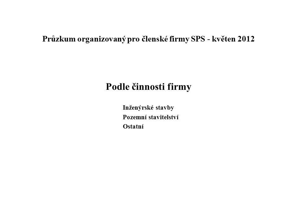Průzkum organizovaný pro členské firmy SPS - květen 2012 Podle činnosti firmy Inženýrské stavby Pozemní stavitelství Ostatní