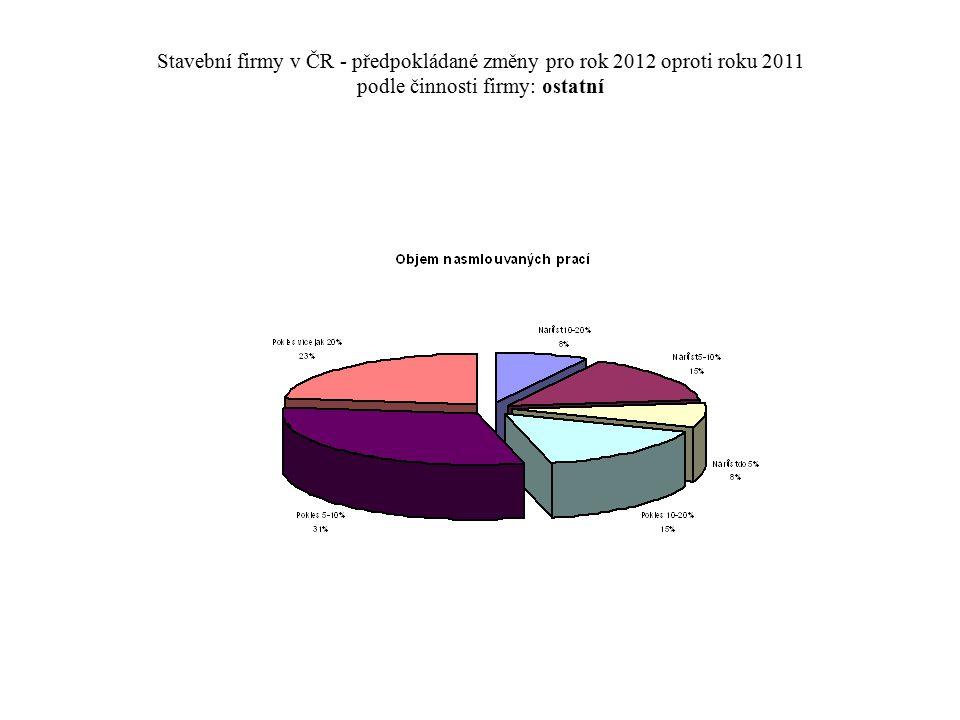 Stavební firmy v ČR - předpokládané změny pro rok 2012 oproti roku 2011 podle činnosti firmy: ostatní