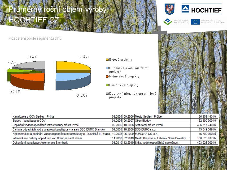 Průměrný roční objem výroby HOCHTIEF CZ Rozdělení podle segmentů trhu