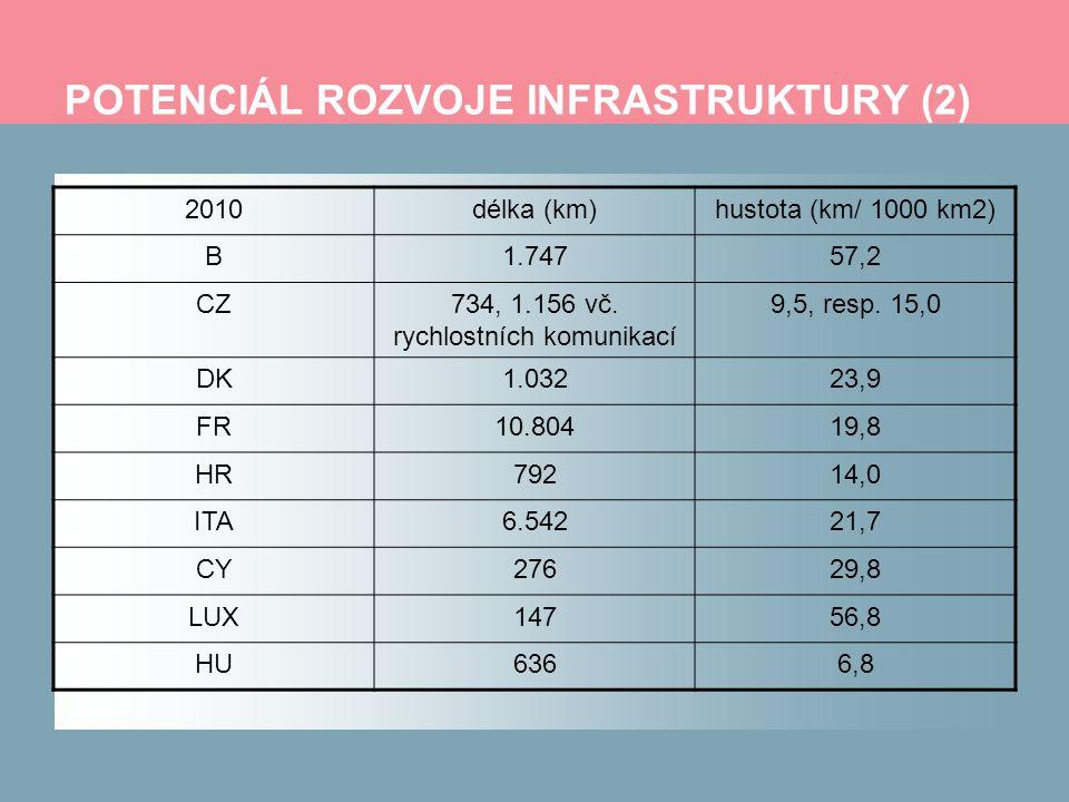 POTENCIÁL ROZVOJE INFRASTRUKTURY (2) 2010délka (km)hustota (km/ 1000 km2) B1.74757,2 CZ734, 1.156 vč. rychlostních komunikací 9,5, resp. 15,0 DK1.0322