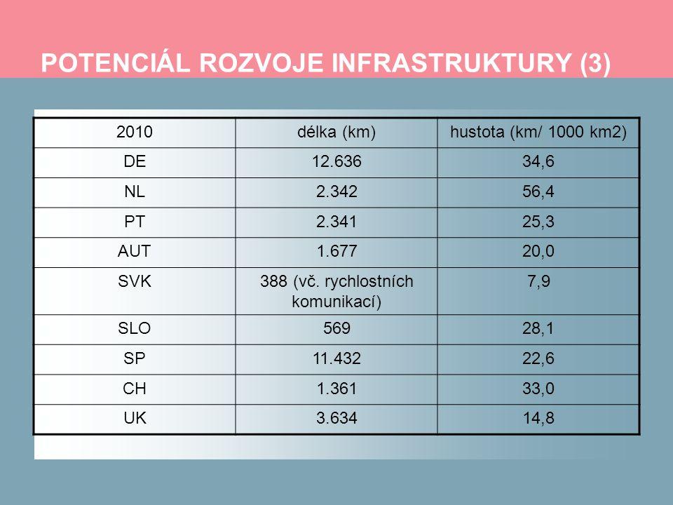 POTENCIÁL ROZVOJE INFRASTRUKTURY (3) 2010délka (km)hustota (km/ 1000 km2) DE12.63634,6 NL2.34256,4 PT2.34125,3 AUT1.67720,0 SVK388 (vč. rychlostních k