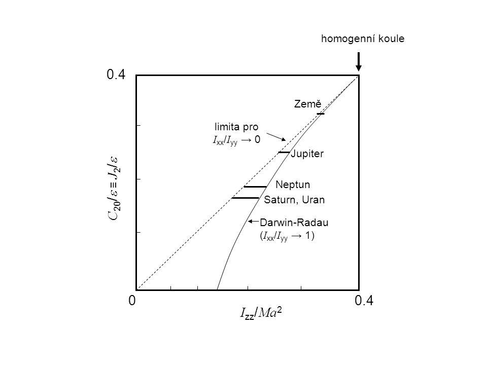 C 20 /  ≡ J 2 /  I zz / Ma 2 00.4 Darwin-Radau ( I xx / I yy → 1) limita pro I xx / I yy → 0 homogenní koule Země Jupiter Neptun Saturn, Uran