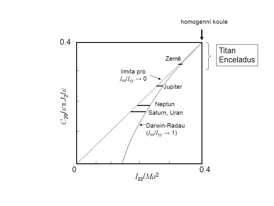 C 20 /  ≡ J 2 /  I zz / Ma 2 00.4 Darwin-Radau ( I xx / I yy → 1) limita pro I xx / I yy → 0 homogenní koule Země Jupiter Neptun Saturn, Uran Titan Enceladus