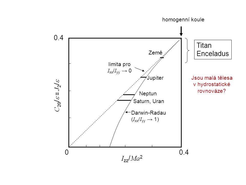 C 20 /  ≡ J 2 /  I zz / Ma 2 00.4 Darwin-Radau ( I xx / I yy → 1) limita pro I xx / I yy → 0 homogenní koule Země Jupiter Neptun Saturn, Uran Titan Enceladus Jsou malá tělesa v hydrostatické rovnováze