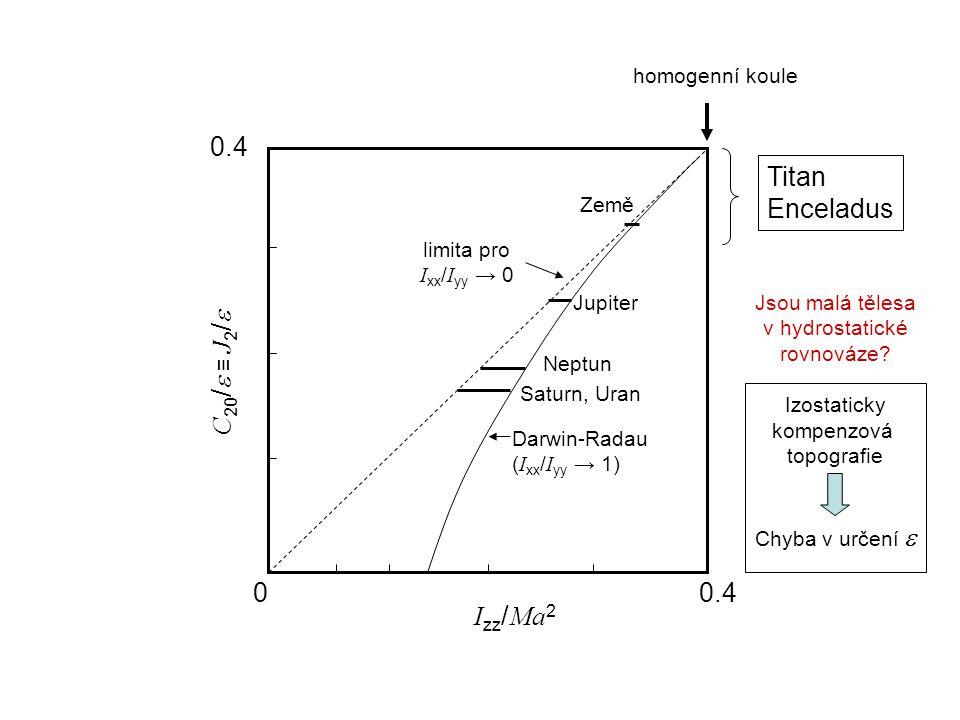 C 20 /  ≡ J 2 /  I zz / Ma 2 00.4 Darwin-Radau ( I xx / I yy → 1) limita pro I xx / I yy → 0 homogenní koule Země Jupiter Neptun Saturn, Uran Titan Enceladus Jsou malá tělesa v hydrostatické rovnováze.