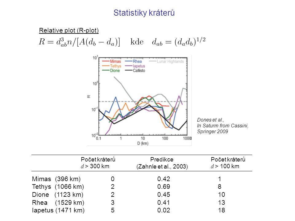 Statistiky kráterů Relative plot (R-plot) Mimas (396 km) Tethys (1066 km) Dione (1123 km) Rhea (1529 km) Iapetus (1471 km) 0223502235 0.42 0.69 0.45 0.41 0.02 1 8 10 13 18 Počet kráterů d > 300 km Počet kráterů d > 100 km Predikce (Zahnle et al., 2003) Dones et al., In Saturm from Cassini, Springer 2009