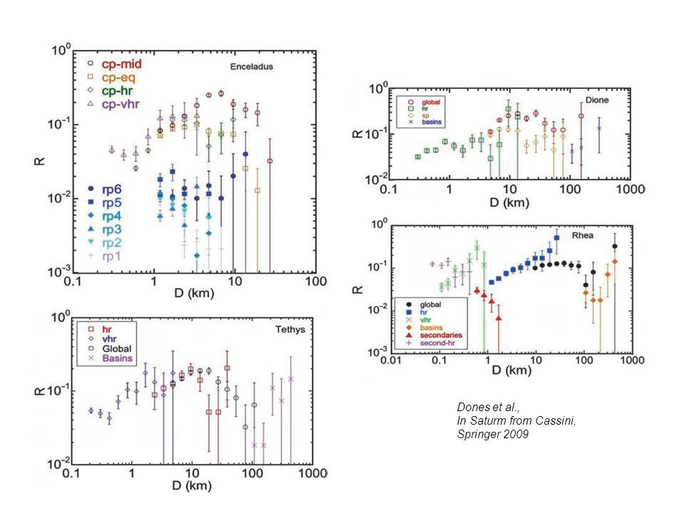 Dones et al., In Saturm from Cassini, Springer 2009