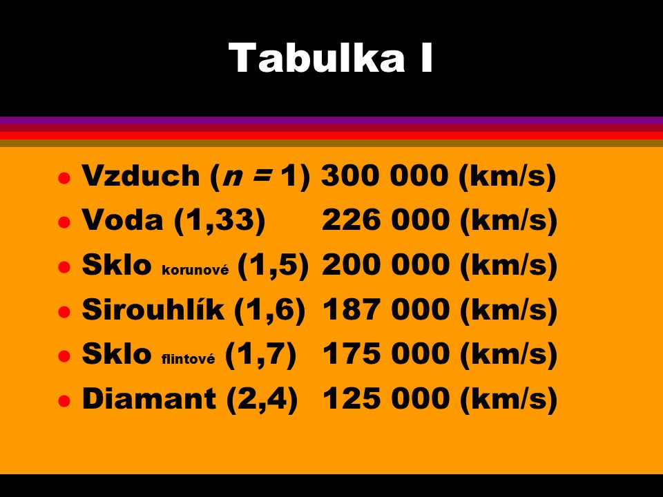 Tabulka I l Vzduch (n = 1) 300 000 (km/s) l Voda (1,33)226 000 (km/s) l Sklo korunové (1,5)200 000 (km/s) l Sirouhlík (1,6)187 000 (km/s) l Sklo flint