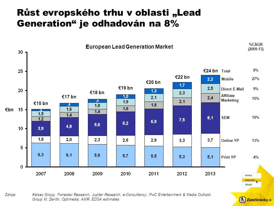 """Růst evropského trhu v oblasti """"Lead Generation"""" je odhadován na 8% Velikost obr.: 8,7 x 8,48. Použijte čtvercové odrážky / Pls. use squared bulletpoi"""