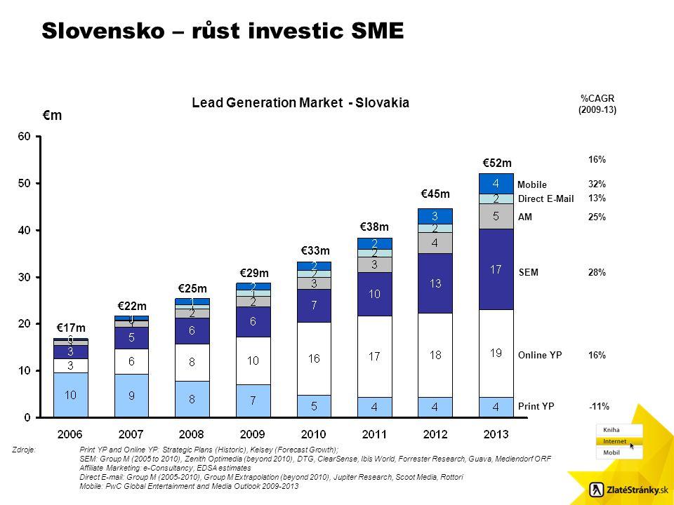 Slovensko – růst investic SME Velikost obr.: 8,7 x 8,48. Použijte čtvercové odrážky / Pls. use squared bulletpoints Lead Generation Market - Slovakia