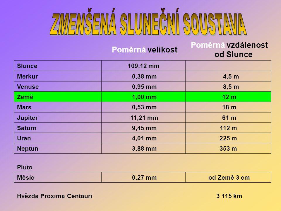 Poměrná velikost Poměrná vzdálenost od Slunce Slunce109,12 mm Merkur 0,38 mm 4,5 m Venuše 0,95 mm 8,5 m Země 1,00 mm 12 m Mars 0,53 mm 18 m Jupiter 11,21 mm 61 m Saturn 9,45 mm112 m Uran 4,01 mm225 m Neptun 3,88 mm353 m Pluto Měsíc 0,27 mm od Země 3 cm Hvězda Proxima Centauri 3 115 km