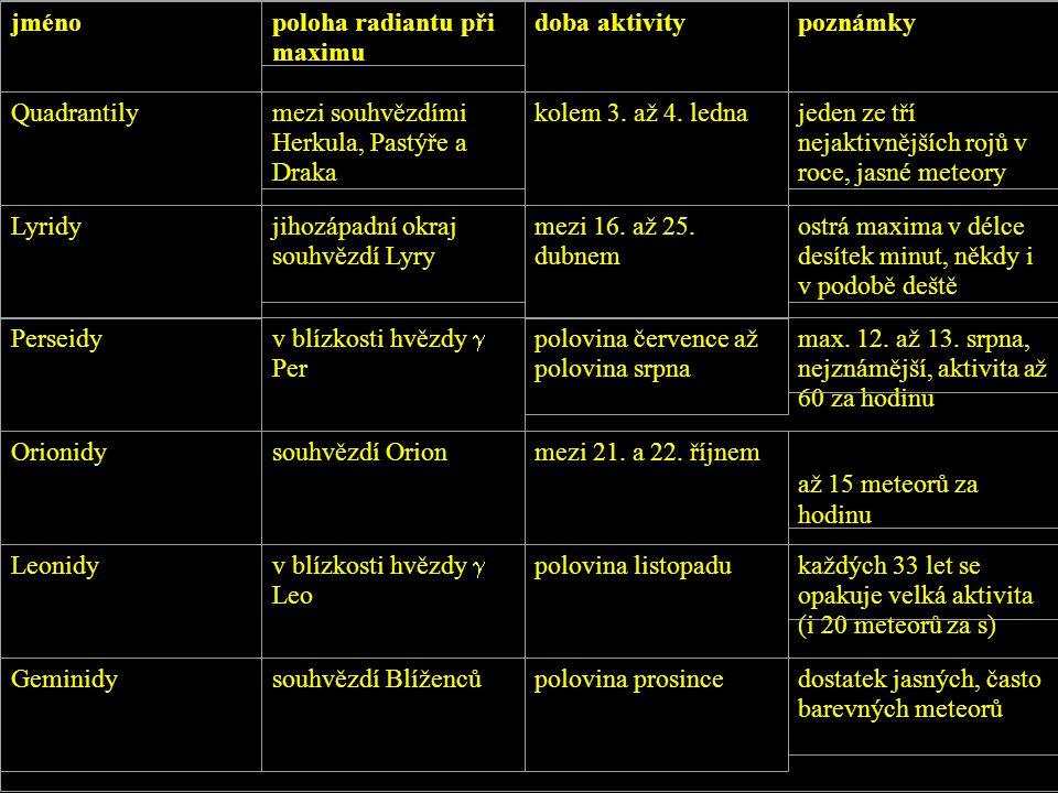 jménopoloha radiantu při maximu doba aktivitypoznámky Quadrantilymezi souhvězdími Herkula, Pastýře a Draka kolem 3. až 4. lednajeden ze tří nejaktivně